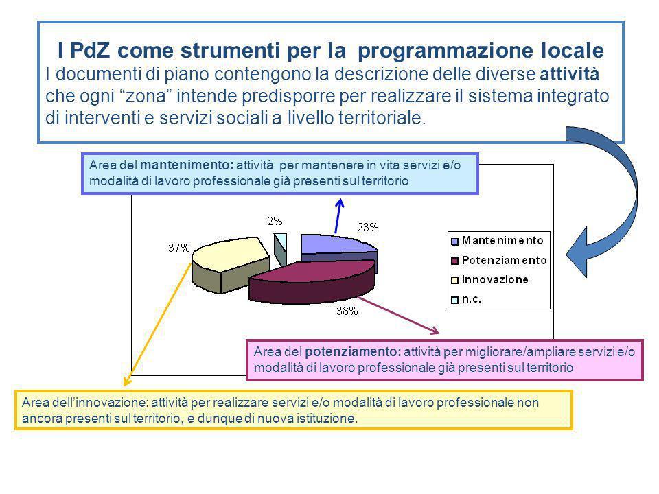 I PdZ come strumenti per la programmazione locale I documenti di piano contengono la descrizione delle diverse attività che ogni zona intende predisporre per realizzare il sistema integrato di interventi e servizi sociali a livello territoriale.