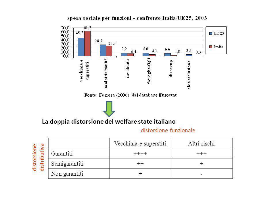 distorsione distributiva La doppia distorsione del welfare state italiano distorsione funzionale Vecchiaia e superstitiAltri rischi Garantiti+++++++ S