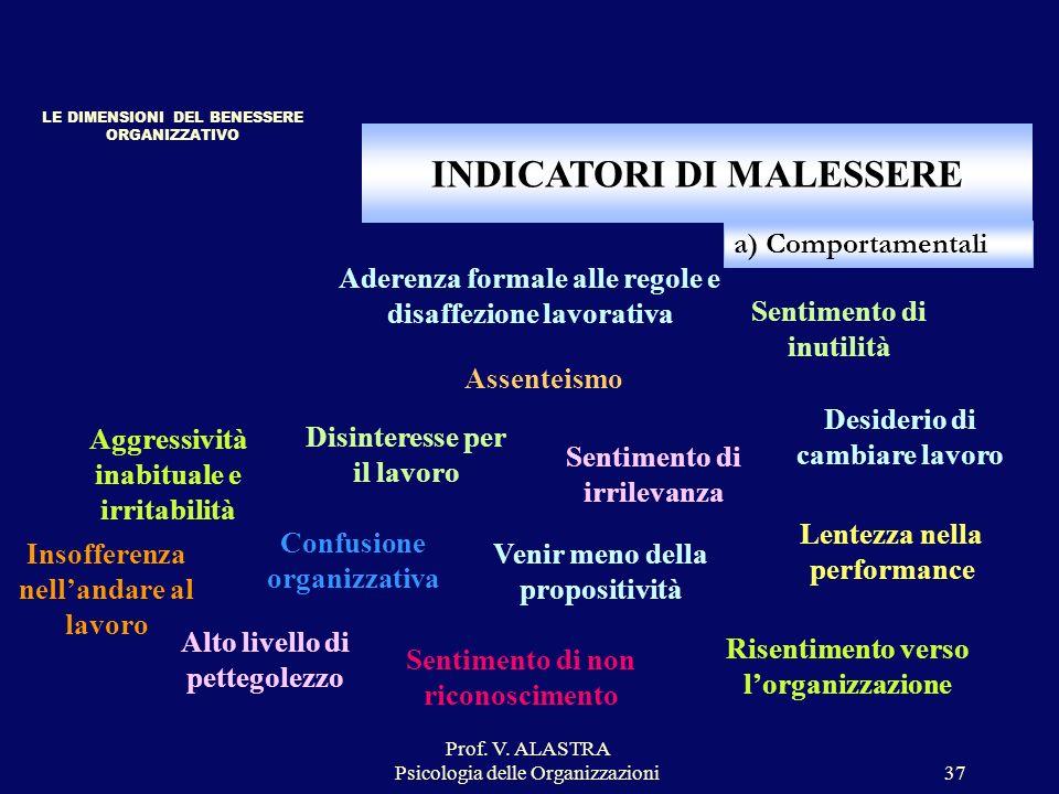 Prof. V. ALASTRA Psicologia delle Organizzazioni37 INDICATORI DI MALESSERE LE DIMENSIONI DEL BENESSERE ORGANIZZATIVO a) Comportamentali Insofferenza n