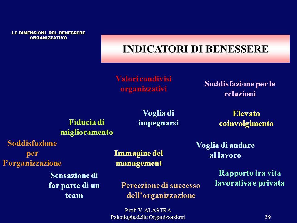 Prof. V. ALASTRA Psicologia delle Organizzazioni39 INDICATORI DI BENESSERE LE DIMENSIONI DEL BENESSERE ORGANIZZATIVO Soddisfazione per lorganizzazione