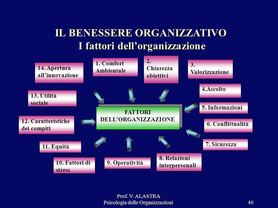Prof. V. ALASTRA Psicologia delle Organizzazioni40 IL BENESSERE ORGANIZZATIVO I fattori dellorganizzazione FATTORI DELLORGANIZZAZIONE 12. Caratteristi