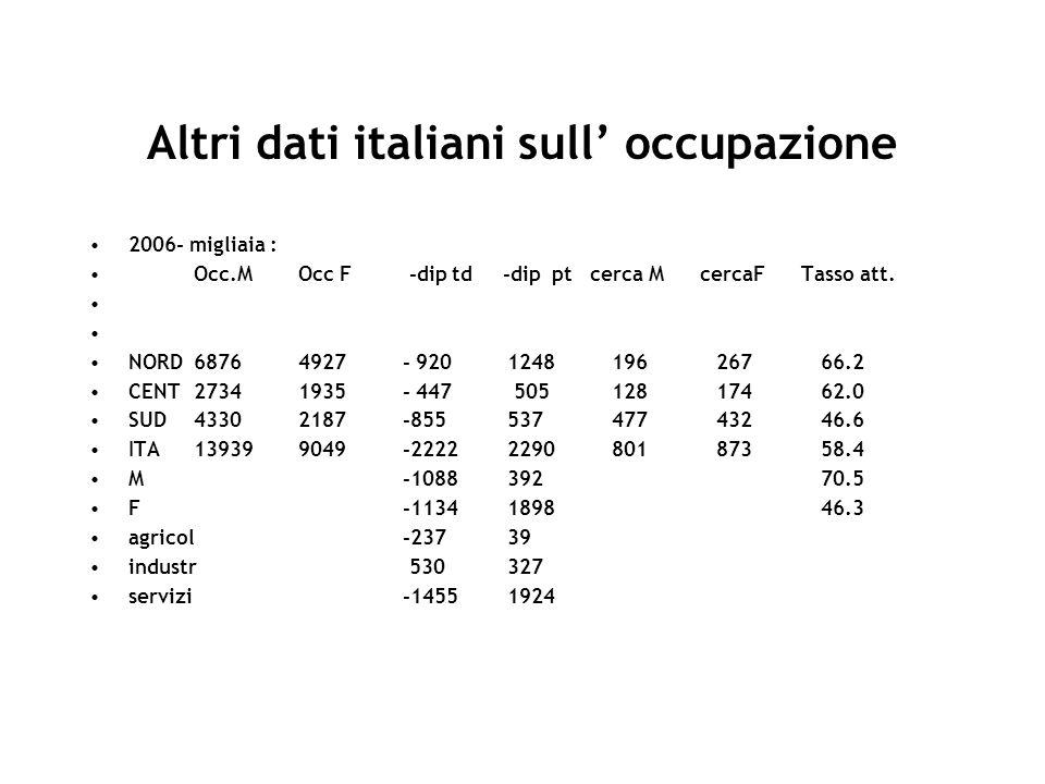 Altri dati italiani sull occupazione 2006- migliaia : Occ.MOcc F -dip td -dip pt cerca M cercaF Tasso att. NORD68764927- 920124819626766.2 CENT2734193