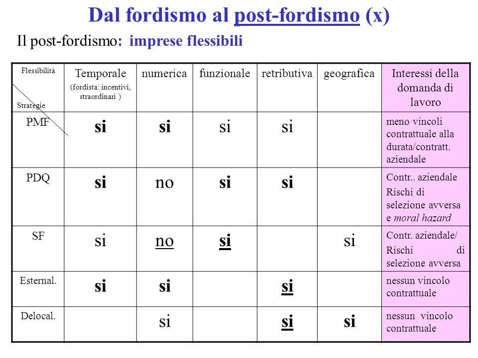 Dal fordismo al post-fordismo (x) Il post-fordismo: imprese flessibili Flessibilità Strategie Temporale (fordista: incentivi, straordinari ) numericafunzionaleretributivageograficaInteressi della domanda di lavoro PMF si meno vincoli contrattuale alla durata/contratt.