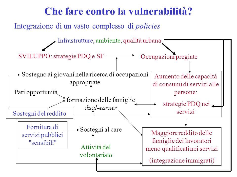 Che fare contro la vulnerabilità? SVILUPPO: strategie PDQ e SF Occupazioni pregiate Aumento delle capacità di consumi di servizi alle persone: strateg