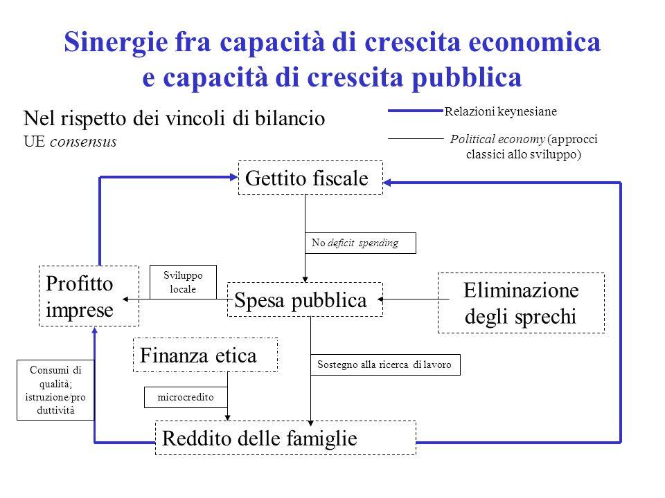 Sinergie fra capacità di crescita economica e capacità di crescita pubblica Nel rispetto dei vincoli di bilancio UE consensus Profitto imprese Spesa p