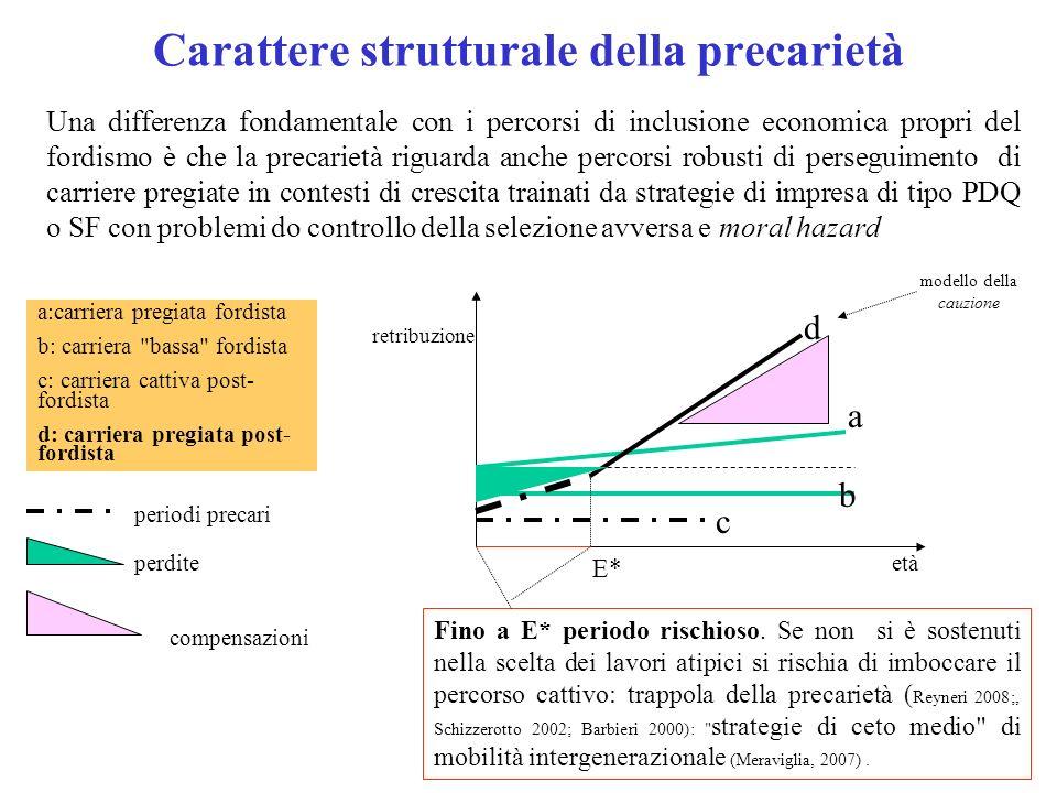 Carattere strutturale della precarietà Una differenza fondamentale con i percorsi di inclusione economica propri del fordismo è che la precarietà rigu
