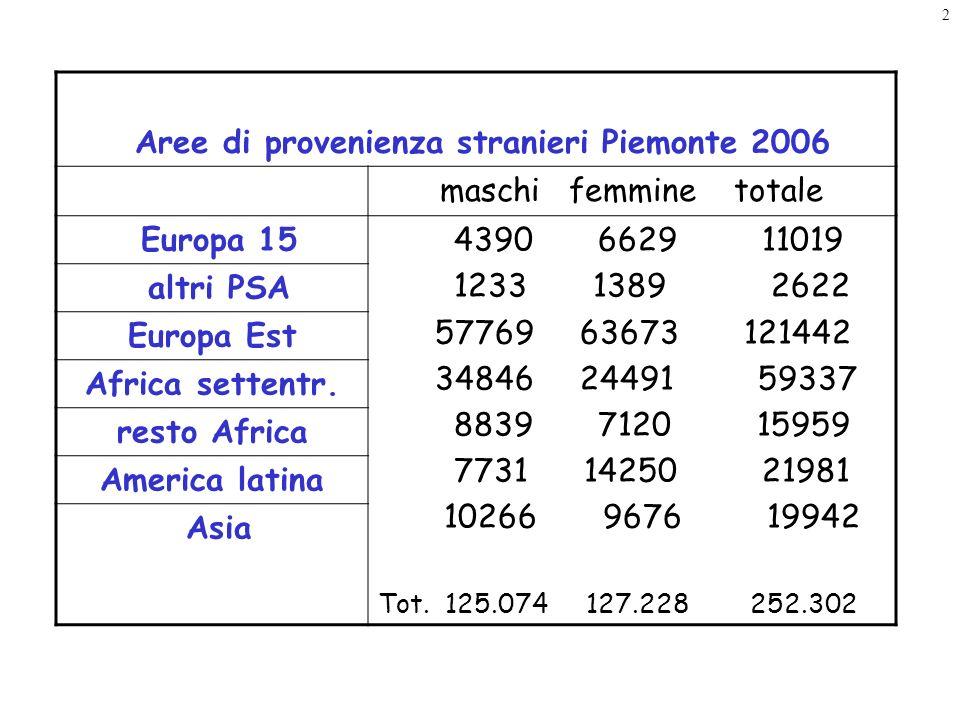 2 Aree di provenienza stranieri Piemonte 2006 maschi femmine totale Europa 15 4390 6629 11019 1233 1389 2622 57769 63673 121442 34846 24491 59337 8839 7120 15959 7731 14250 21981 10266 9676 19942 Tot.