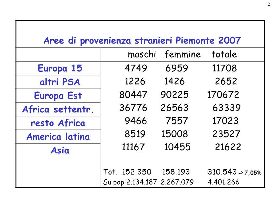 Valori % provenienze 2006