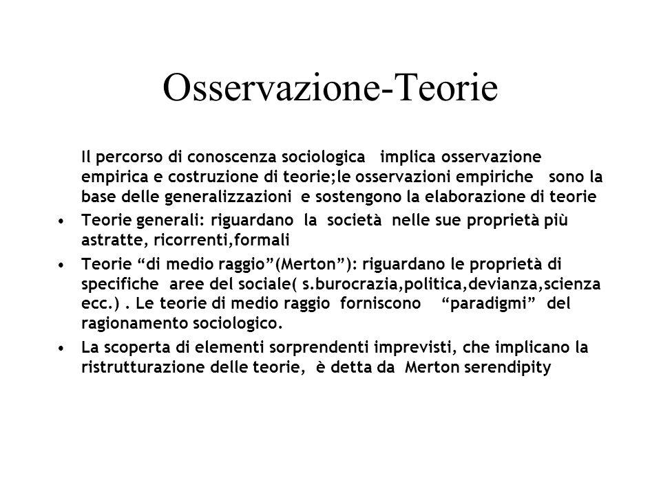 Osservazione-Teorie Il percorso di conoscenza sociologica implica osservazione empirica e costruzione di teorie;le osservazioni empiriche sono la base