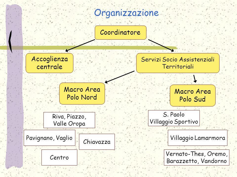 Organizzazione Coordinatore Accoglienza centrale S. Paolo Villaggio Sportivo Macro Area Polo Nord Macro Area Polo Sud Servizi Socio Assistenziali Terr