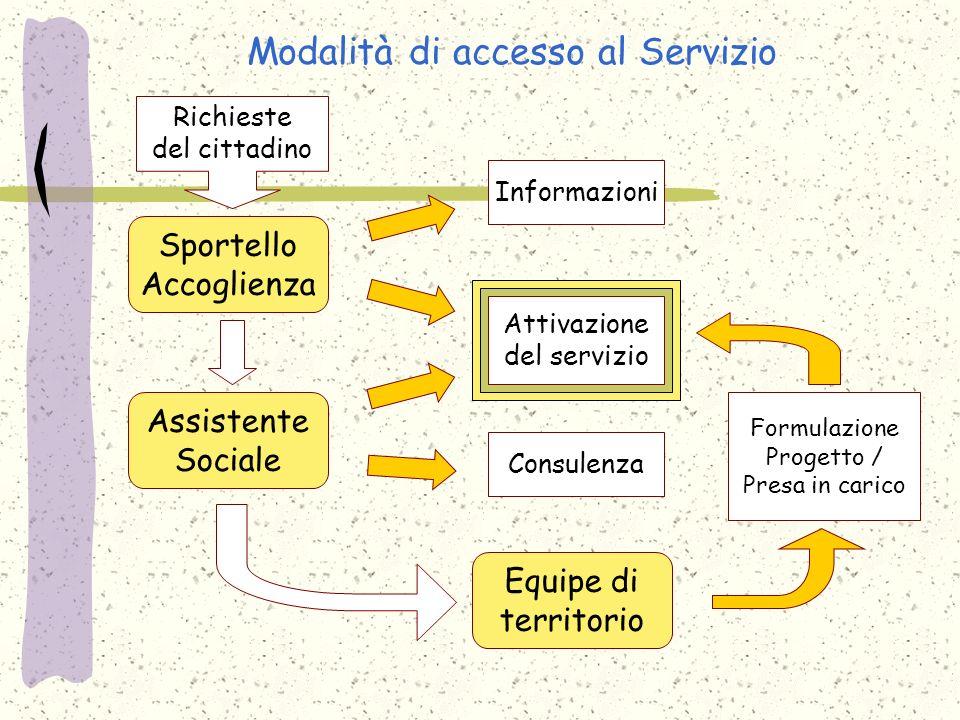 Modalità di accesso al Servizio Richieste del cittadino Sportello Accoglienza Attivazione del servizio Informazioni Assistente Sociale Consulenza Equi