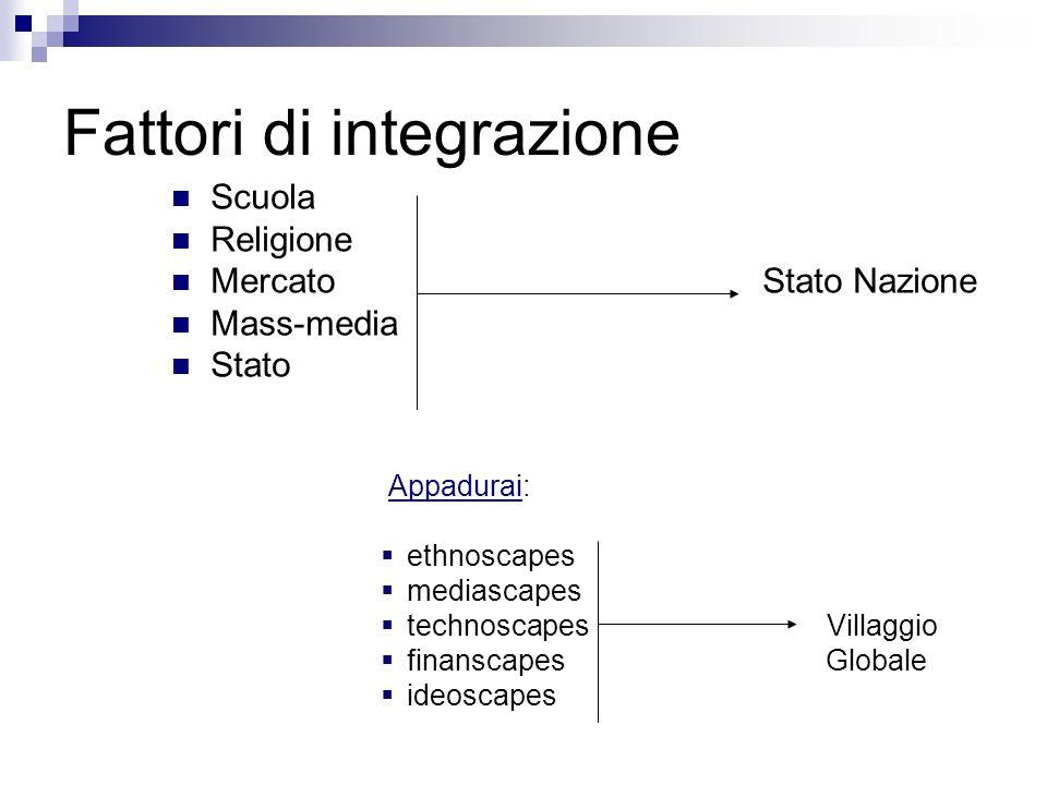 Fattori di integrazione Scuola Religione Mercato Stato Nazione Mass-media Stato Appadurai: ethnoscapes mediascapes technoscapes Villaggio finanscapes