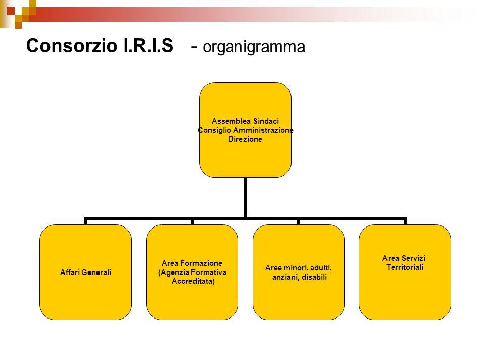 Consorzio I.R.I.S - organigramma Assemblea Sindaci Consiglio Amministrazione Direzione Affari Generali Area Formazione (Agenzia Formativa Accreditata)