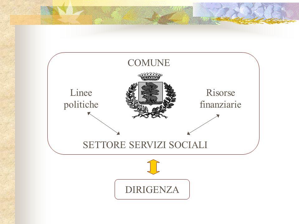 COMUNE Linee politiche Risorse finanziarie SETTORE SERVIZI SOCIALI DIRIGENZA