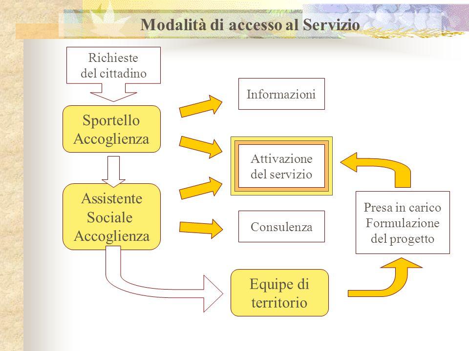 Modalità di accesso al Servizio Richieste del cittadino Sportello Accoglienza Attivazione del servizio Informazioni Assistente Sociale Accoglienza Con