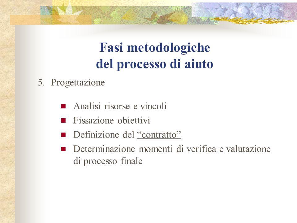 Analisi risorse e vincoli Fissazione obiettivi Definizione del contratto Determinazione momenti di verifica e valutazione di processo finale Fasi meto