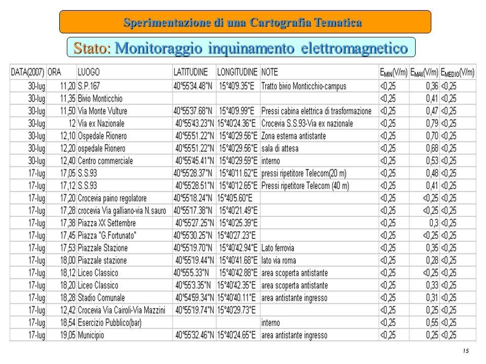 15 Sperimentazione di una Cartografia Tematica Sperimentazione di una Cartografia Tematica Stato: Monitoraggio inquinamento elettromagnetico