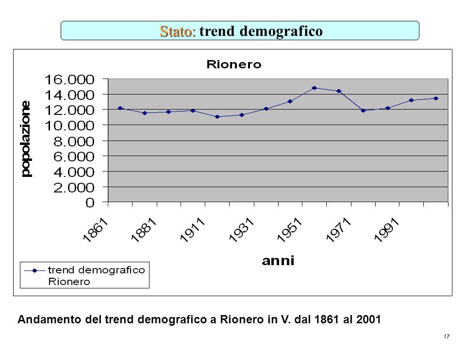 17 Stato: Stato: trend demografico Andamento del trend demografico a Rionero in V. dal 1861 al 2001