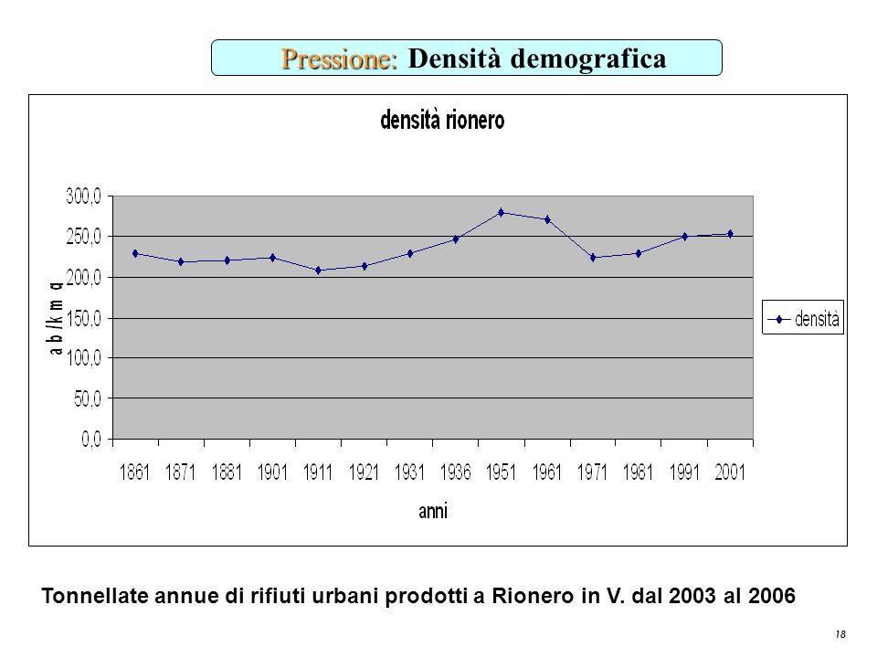 18 Pressione: Pressione: Densità demografica Tonnellate annue di rifiuti urbani prodotti a Rionero in V. dal 2003 al 2006