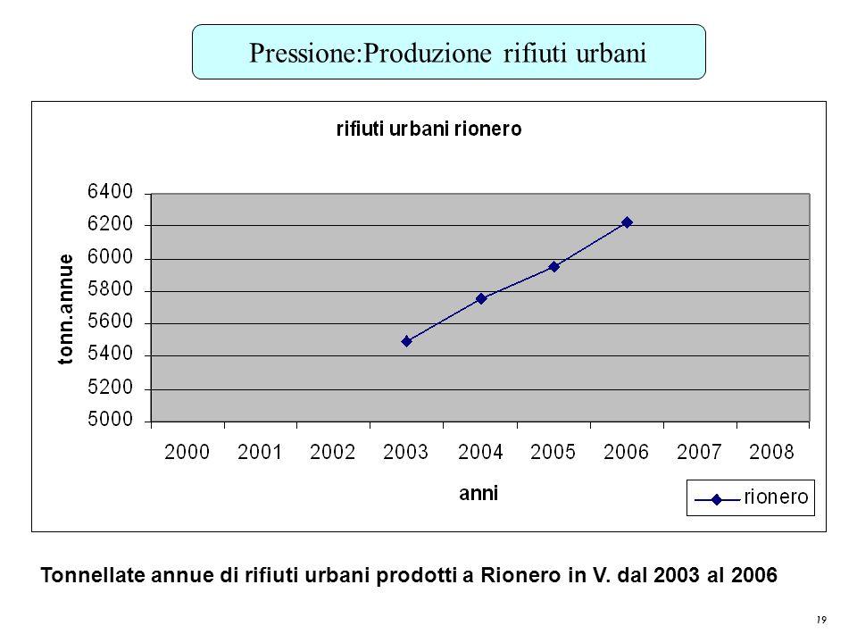 19 Pressione:Produzione rifiuti urbani Tonnellate annue di rifiuti urbani prodotti a Rionero in V. dal 2003 al 2006