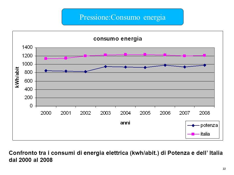 22 Pressione:Consumo energia Confronto tra i consumi di energia elettrica (kwh/abit.) di Potenza e dell Italia dal 2000 al 2008