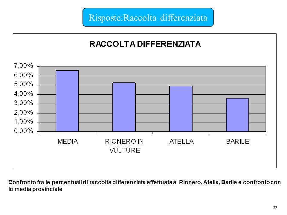 23 Risposte:Raccolta differenziata Confronto fra le percentuali di raccolta differenziata effettuata a Rionero, Atella, Barile e confronto con la medi