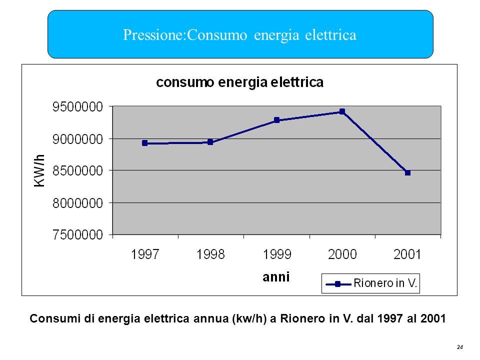 24 Pressione:Consumo energia elettrica Consumi di energia elettrica annua (kw/h) a Rionero in V. dal 1997 al 2001