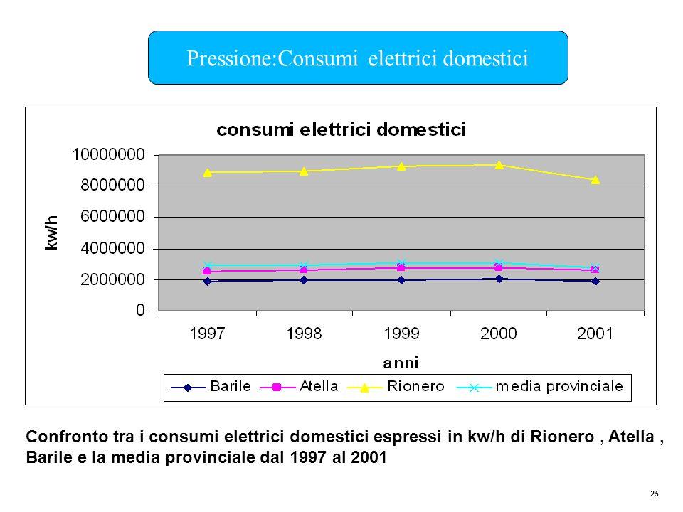 25 Confronto tra i consumi elettrici domestici espressi in kw/h di Rionero, Atella, Barile e la media provinciale dal 1997 al 2001 Pressione:Consumi e