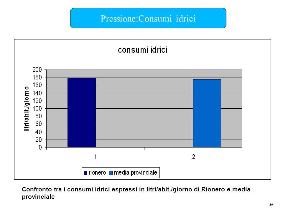 26 Confronto tra i consumi idrici espressi in litri/abit./giorno di Rionero e media provinciale Pressione:Consumi idrici