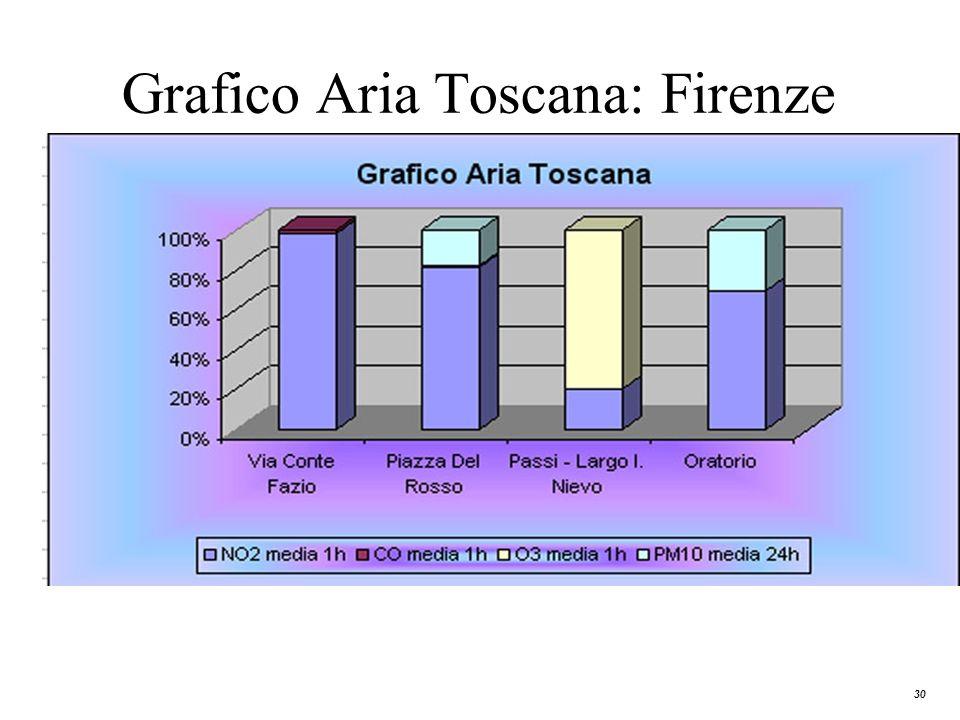 30 Grafico Aria Toscana: Firenze