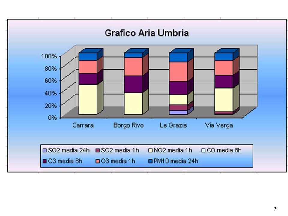 31 Grafico Aria Umbria