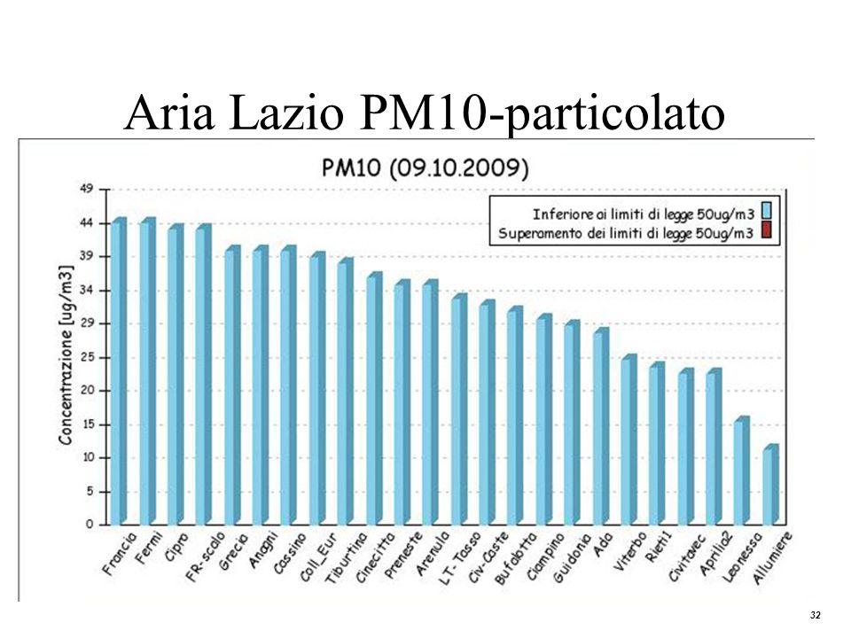 32 Aria Lazio PM10-particolato