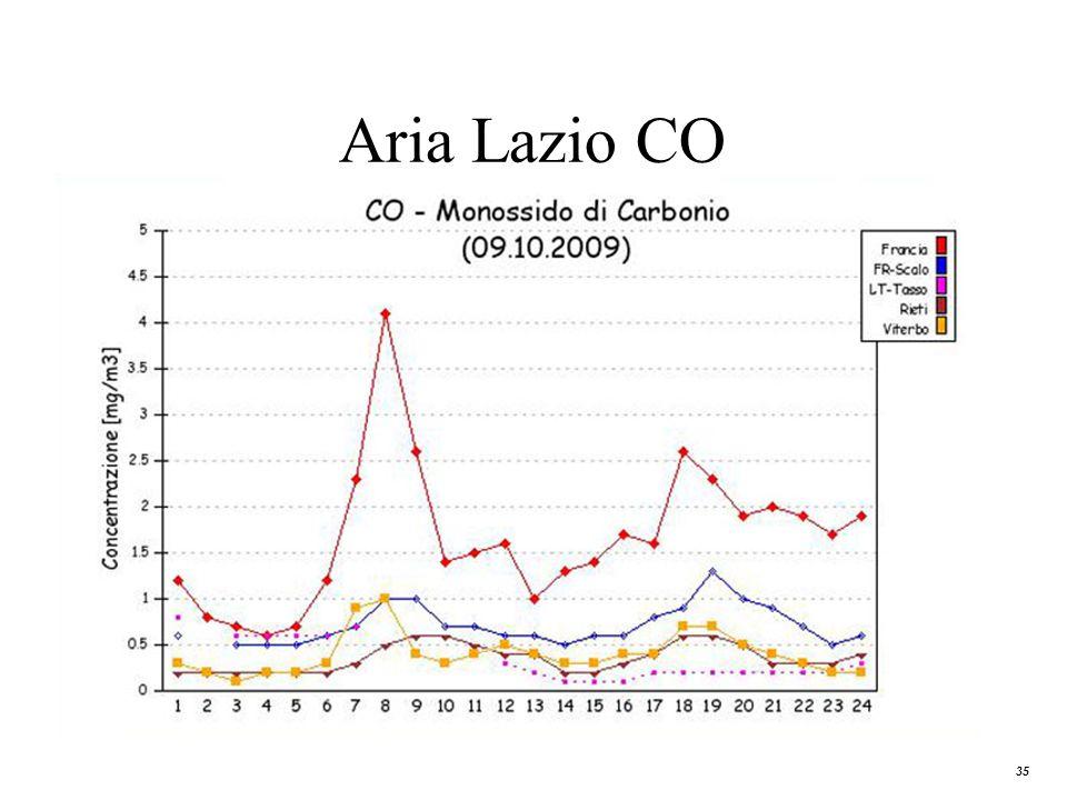 35 Aria Lazio CO