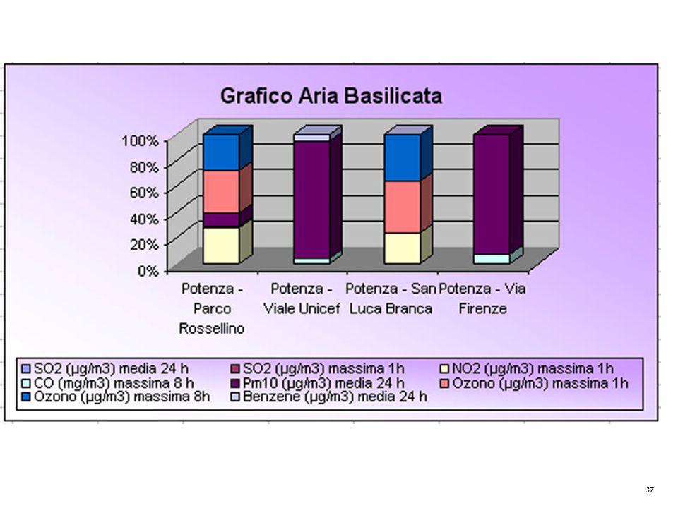 37 Grafico Aria Basilicata