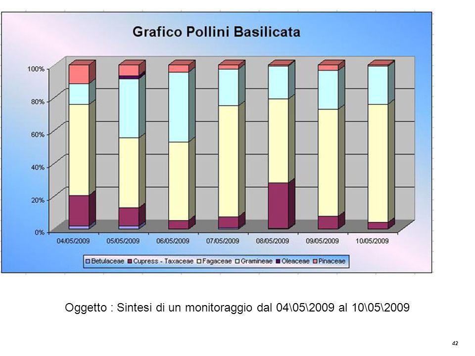 42 Grafico Pollini Basilicata Oggetto : Sintesi di un monitoraggio dal 04\05\2009 al 10\05\2009