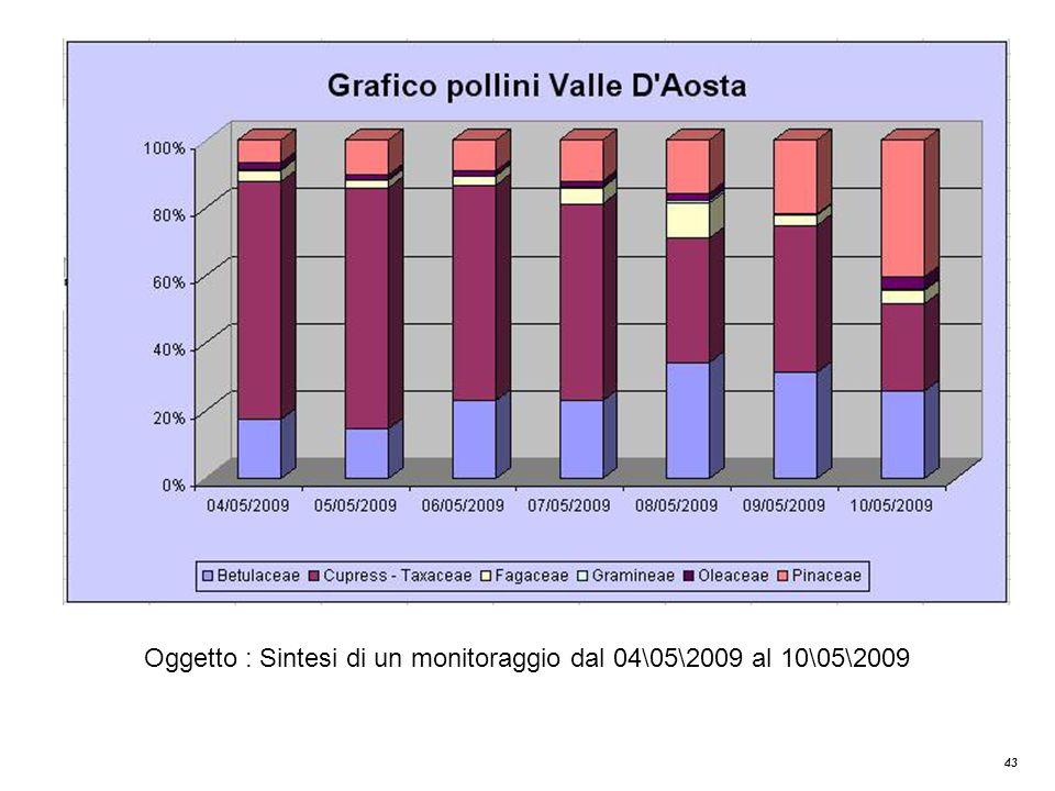 43 Oggetto : Sintesi di un monitoraggio dal 04\05\2009 al 10\05\2009