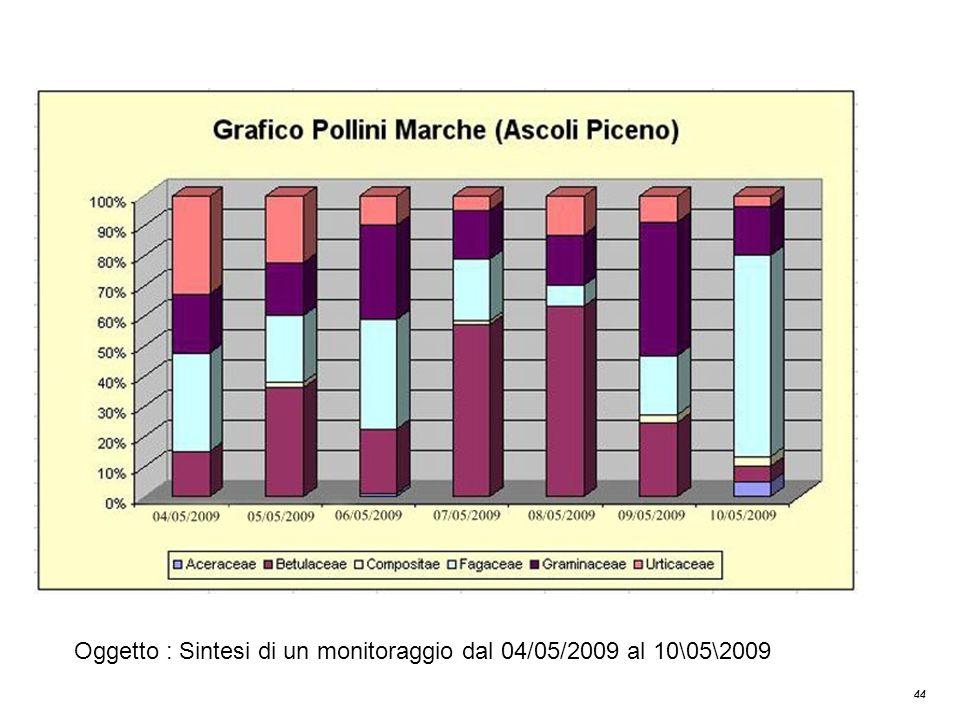 44 Grafico Pollini Marche (Ascoli Piceno) Oggetto : Sintesi di un monitoraggio dal 04/05/2009 al 10\05\2009