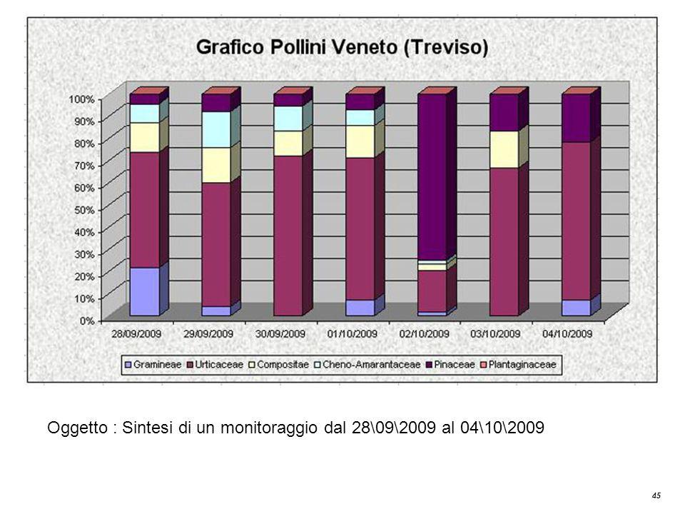 45 Oggetto : Sintesi di un monitoraggio dal 28\09\2009 al 04\10\2009
