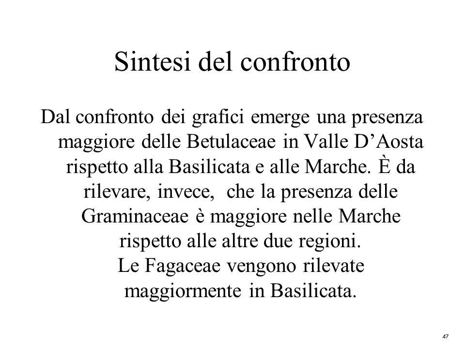 47 Sintesi del confronto Dal confronto dei grafici emerge una presenza maggiore delle Betulaceae in Valle DAosta rispetto alla Basilicata e alle March