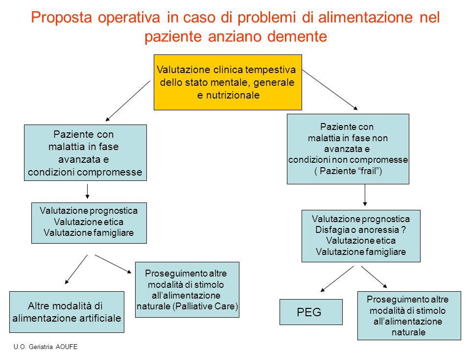 Proposta operativa in caso di problemi di alimentazione nel paziente anziano demente Valutazione clinica tempestiva dello stato mentale, generale e nu