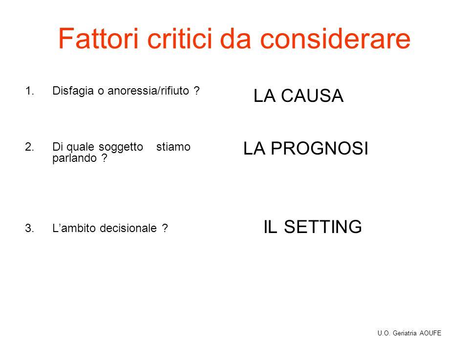 Fattori critici da considerare 1.Disfagia o anoressia/rifiuto ? 2.Di quale soggetto stiamo parlando ? 3.Lambito decisionale ? LA CAUSA LA PROGNOSI IL
