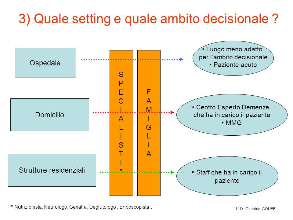 3) Quale setting e quale ambito decisionale ? Ospedale Luogo meno adatto per lambito decisionale Paziente acuto Domicilio Centro Esperto Demenze che h