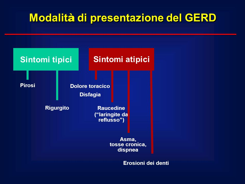 Sintomi tipici Sintomi atipici Pirosi Rigurgito Dolore toracico Disfagia Asma, tosse cronica, dispnea Raucedine (laringite da reflusso) Erosioni dei d
