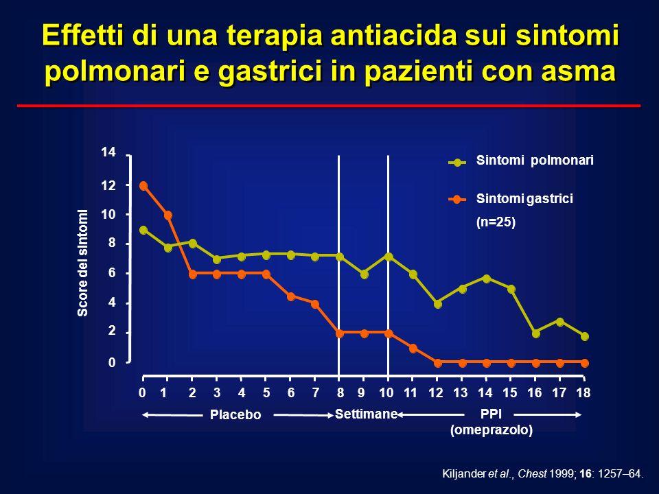 Kiljander et al., Chest 1999; 16: 1257–64. Score dei sintomi Effetti di una terapia antiacida sui sintomi polmonari e gastrici in pazienti con asma 14