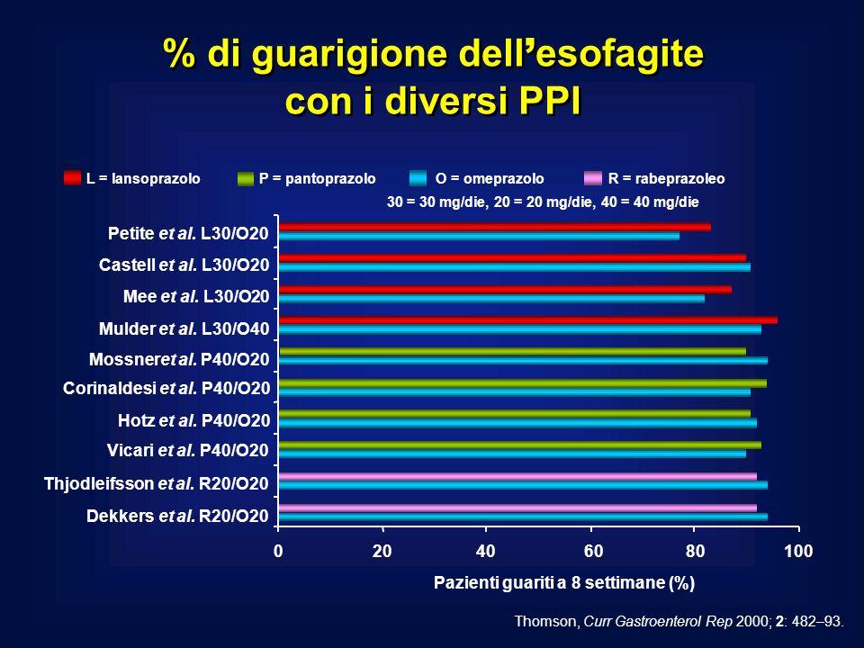 L = lansoprazoloP = pantoprazolo O = omeprazolo R = rabeprazoleo % di guarigione dell esofagite con i diversi PPI Thomson, Curr Gastroenterol Rep 2000