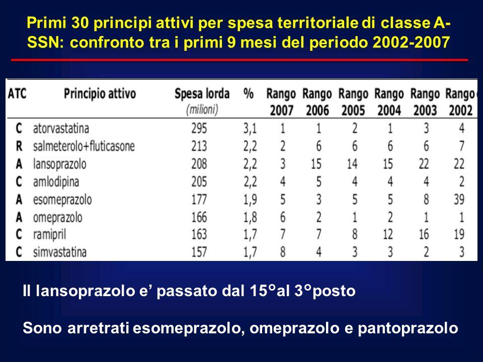Primi 30 principi attivi per spesa territoriale di classe A- SSN: confronto tra i primi 9 mesi del periodo 2002-2007 Il lansoprazolo e passato dal 15°