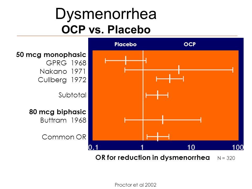 Dysmenorrhea OCP vs. Placebo Proctor et al 2002 50 mcg monophasic GPRG 1968 Nakano 1971 Cullberg 1972 Subtotal 80 mcg biphasic Buttram 1968 Common OR