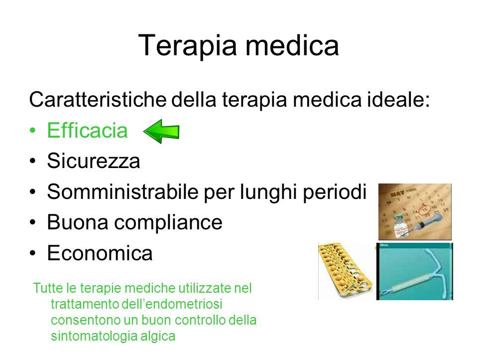 Terapia medica Caratteristiche della terapia medica ideale: Efficacia Sicurezza Somministrabile per lunghi periodi Buona compliance Economica Tutte le