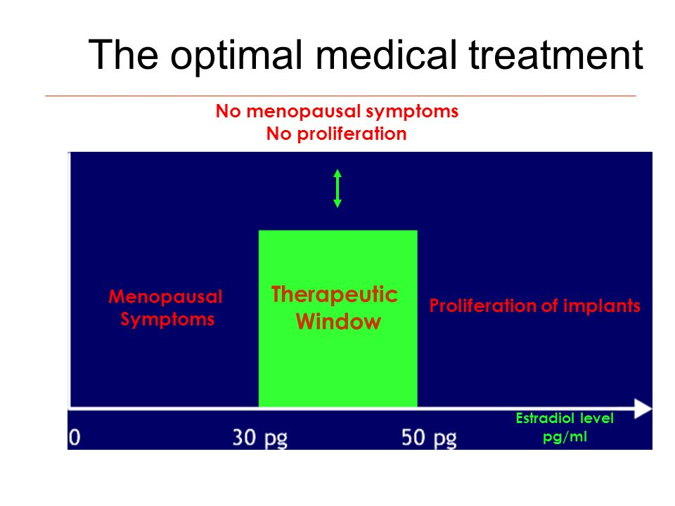 The optimal medical treatment No menopausal symptoms No proliferation Menopausal Symptoms Proliferation of implants Estradiol level pg/ml Therapeutic