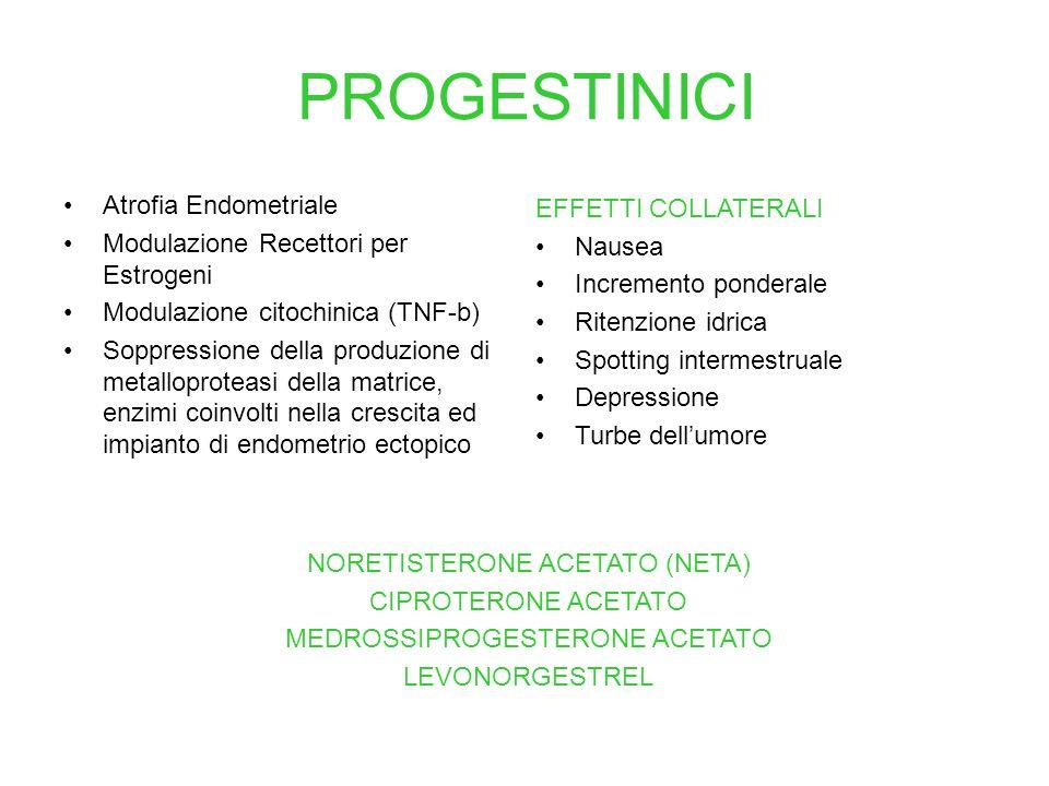 PROGESTINICI Atrofia Endometriale Modulazione Recettori per Estrogeni Modulazione citochinica (TNF-b) Soppressione della produzione di metalloproteasi
